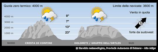Le Alpi saranno ancora interessate da un campo di alta pressione ma con masse d'aria piuttosto instabile.