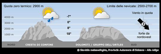 Le Alpi saranno interessate da correnti da nord con masse d'aria più fredda.