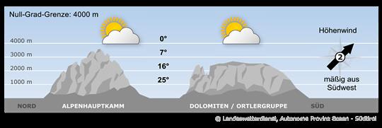 Hochdruckeinfluss und eine schwache westliche Anströmung bestimmen das Wettergeschehen im Alpenraum.