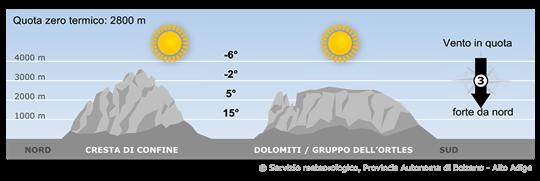 Un vasto campo di alta pressione centrato sull'Europa occidentale interesserà l'Alto Adige.