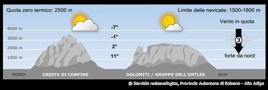 Bergwetter morgen