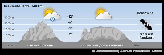 Bergwetter Südtirol vom 20.11.2017