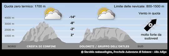 Il tempo in montagna in Alto Adige domani