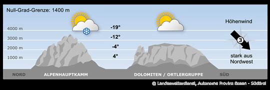 Bergwetter Südtirol vom 19.01.2018