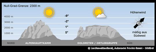 Ein kräftiges Hoch mit relativ milder Luft in der Höhe bestimmt das Wetter in Südtirol.