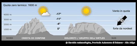 Le Alpi saranno interessate da un campo di alta pressione con correnti da nord.