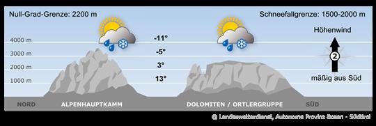 Mountain weather tomorrow