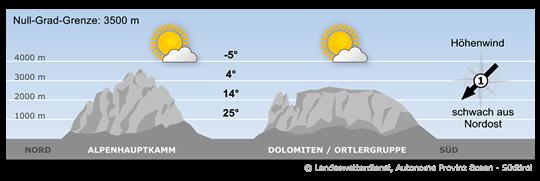 Hoher Luftdruck sorgt weiterhin für sommerliches Wetter.