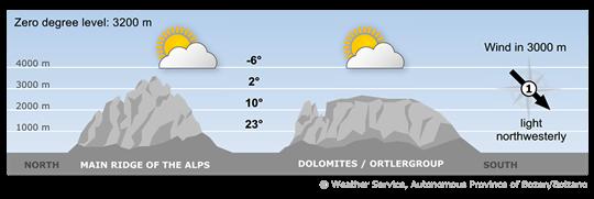 Mountain weather in South Tyrol tomorrow