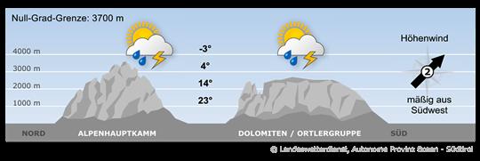 Bergwetter Südtirol vom 27.05.2018