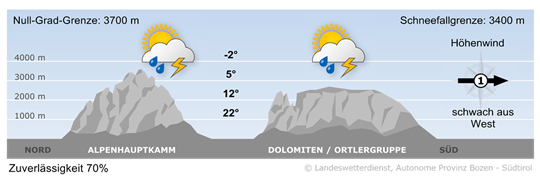 Labile Luftmassen bestimmen das Wetter in Südtirol.