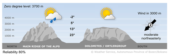 Mountain weather in South Tyrol tomorrow