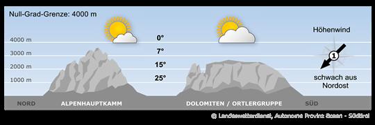 An der Großwetterlage ändert sich wenig, die Alpen verbleiben im Einfluss eines Hochs in teils labilen Luftmassen.