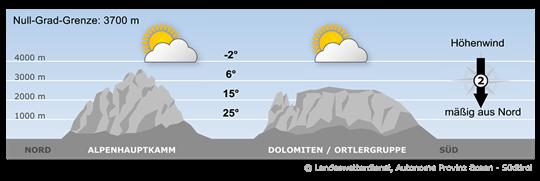 Hoher Luftdruck bestimmt das Wetter zur Wochenmitte.
