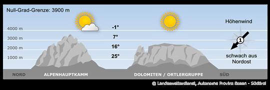 Bergwetter Südtirol vom 20.09.2018