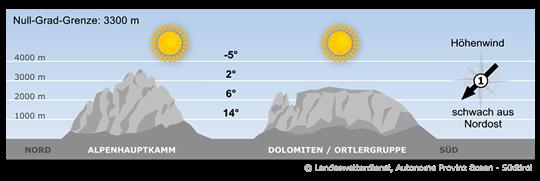 Ein ausgeprägtes Hoch über Mitteleuropa bestimmt das Wetter im Alpenraum.