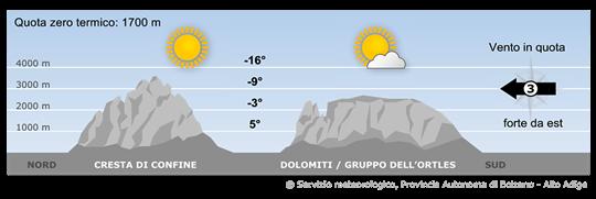 L'Alto Adige sarà ancora influenzato da un campo d'alta pressione presente sopra il Nord Europa. Contemporaneamente sopraggiungeranno masse d'aria fredda.