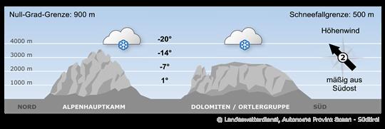 Bergwetter Südtirol vom 19.11.2018