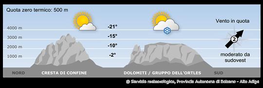 L'Alto Adige si troverà tra un campo di alta pressione presente sull'Europa settentrionale e una depressione sul Mediterraneo