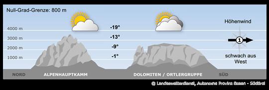 Südtirol befindet sich im Übergangsbereich zwischen trockenen Luftmassen im Norden und feuchter Luft im Süden.