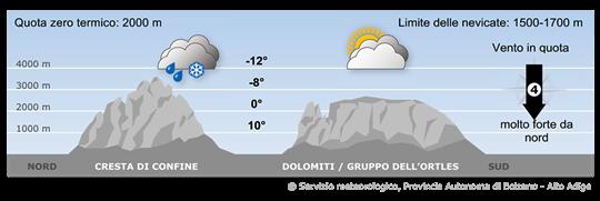 Forti correnti da nord avvicineranno temporaneamente masse d'aria più umida alle Alpi.