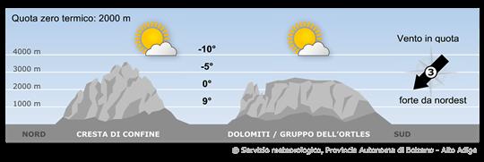 Sulle Alpi permarranno forti correnti da nord ma con masse d'aria meno umida.
