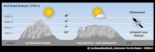 Südtirols Bergwetter morgen