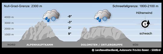 Feuchte Luftmassen bestimmen weiterhin das Wettergeschehen im Alpenraum.