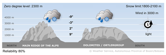 Wet air masses will determine the weather conditions in the Alps.