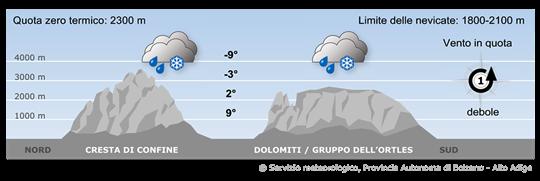 Masse d'aria umida determineranno le condizioni meteorologiche nelle Alpi.