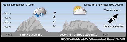 Sulle Alpi permarranno correnti da sudovest. Gli strati più bassi dell'atmosfera saranno molto umidi.