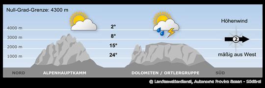 Bergwetter Südtirol vom 06.07.2020