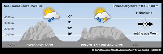 Eine Störung die zu einem Tiefdruckgebiet über Dänemark gehört überquert den Alpenraum.