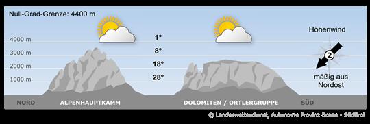 Bergwetter Südtirol vom 07.08.2020