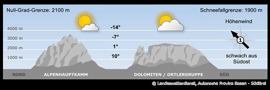 Bergwetter Südtirol vom 27.09.2020