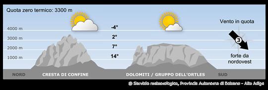 Sulle Alpi permarranno correnti da nordovest ma con masse d'aria meno umida.