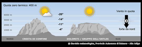 Forti correnti da nord avvicineranno masse d'aria fredda e poco umida alle Alpi. Nelle vallate soffierà a tratti il Föhn.