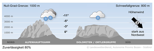 Schneefall im Norden, trocken im Süden
