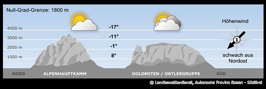 Ein Mittelmeertief beeinflusst am Rande auch das Südtiroler Wetter.