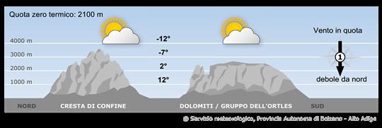 Le Alpi saranno interessate da correnti nordorientali. Le masse d'aria saranno meno umide.