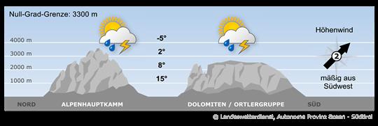 Bergwetter Südtirol vom 03.08.2021
