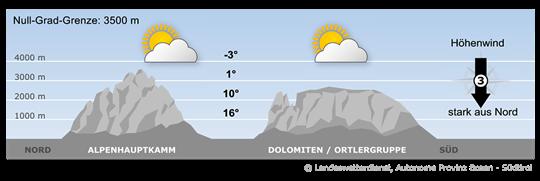 Hoher Luftdruck und eine nördliche Höhenströmung bestimmen das Wetter.