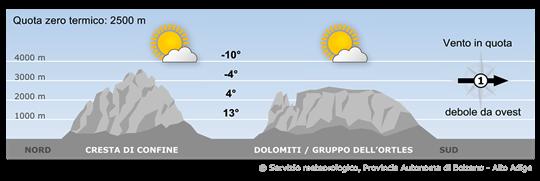 Sulle Alpi la pressione sarà in aumento garantendo tempo stabile con clima autunnale.